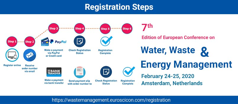 7th Edition of European Conference on Water, Waste and