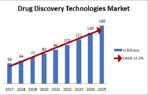 Pharma Sci 2021-market Analysis