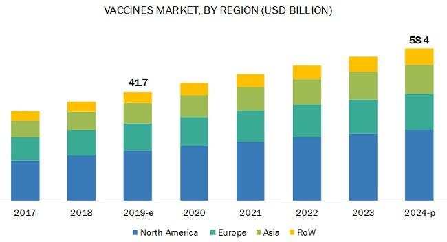 Vaccines Conferences